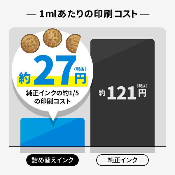 詰め替えインク1mlあたりのインクコストは、約27円です。さらに安く買うにはまとめ買いもお得です。